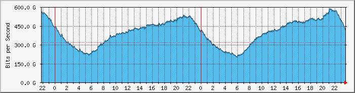 LONAP Daily Traffic Graph