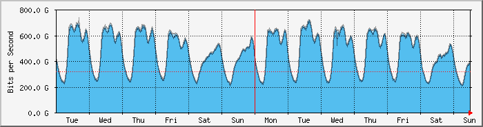 LONAP Weekly Traffic Graph